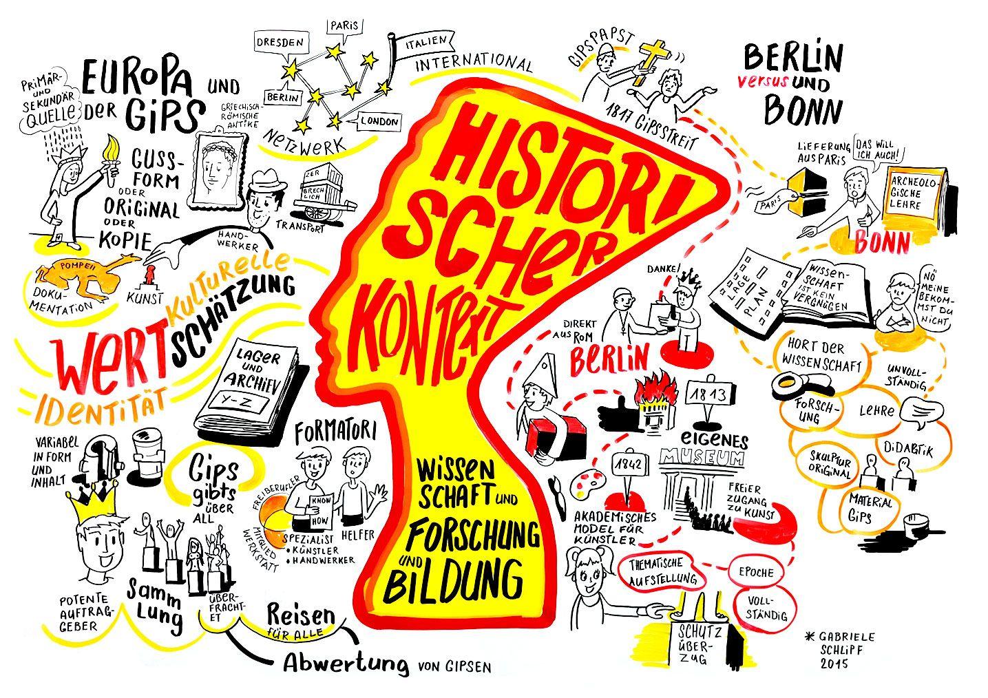 """Illustration zum Panel """"Gipse & Gipsabguss-Sammlungen im historischen Kontext / Instrumente von Wissenschaft und Forschung: Museum, Universität, Kulturpolitik"""""""