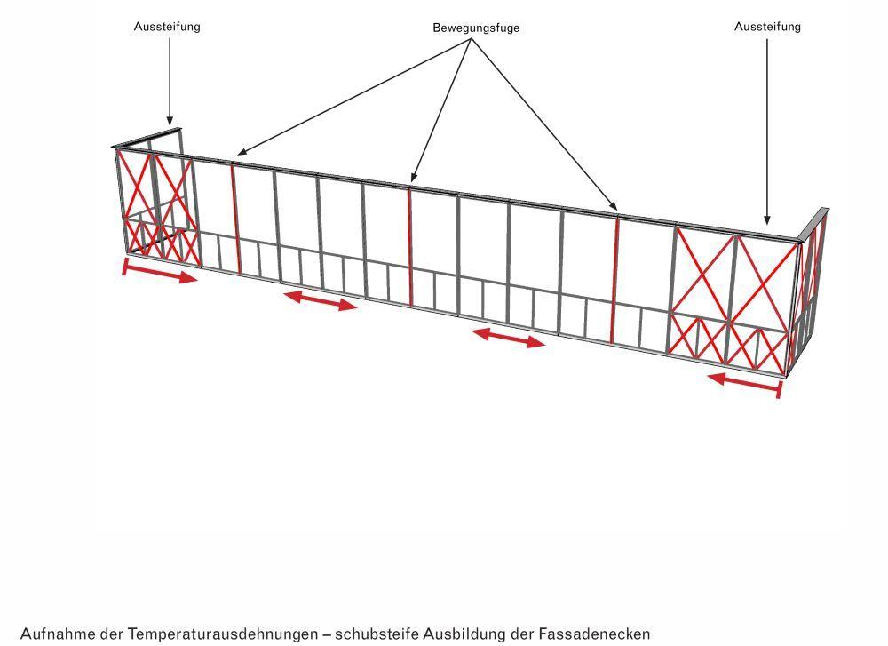 Aufnahme der Temperaturausdehnungen durch schubsteife Ausbildung der Fassadenecken ©David Chipperfield Architects für das Bundesamt für Bauwesen und Raumordnung (BBR)